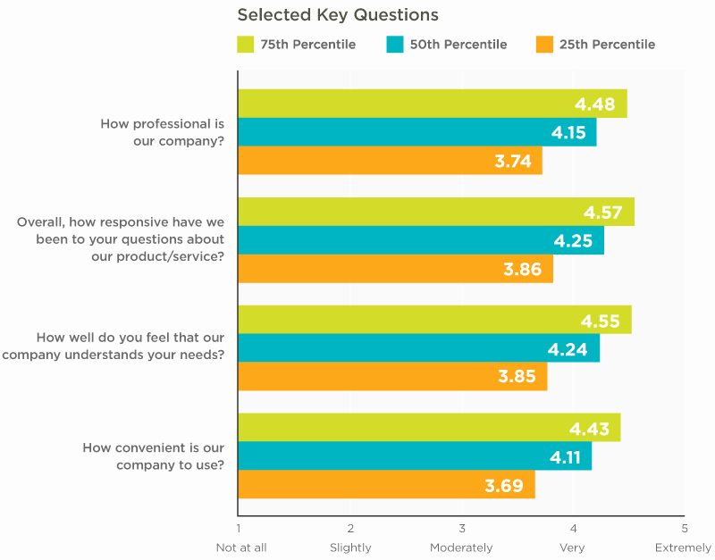 Survey Results Report Template Unique Free Customer Satisfaction Survey Benchmarks Download