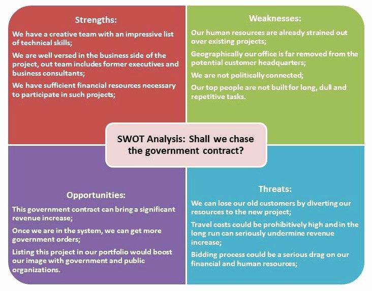 Swot Analysis Template Doc Luxury Swot Analysis – 2015mirimstudent14