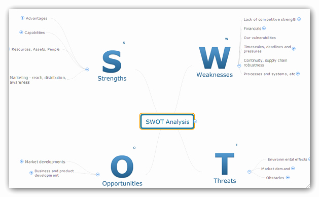 Swot Analysis Template Doc New Swot Analysis In A Word Document