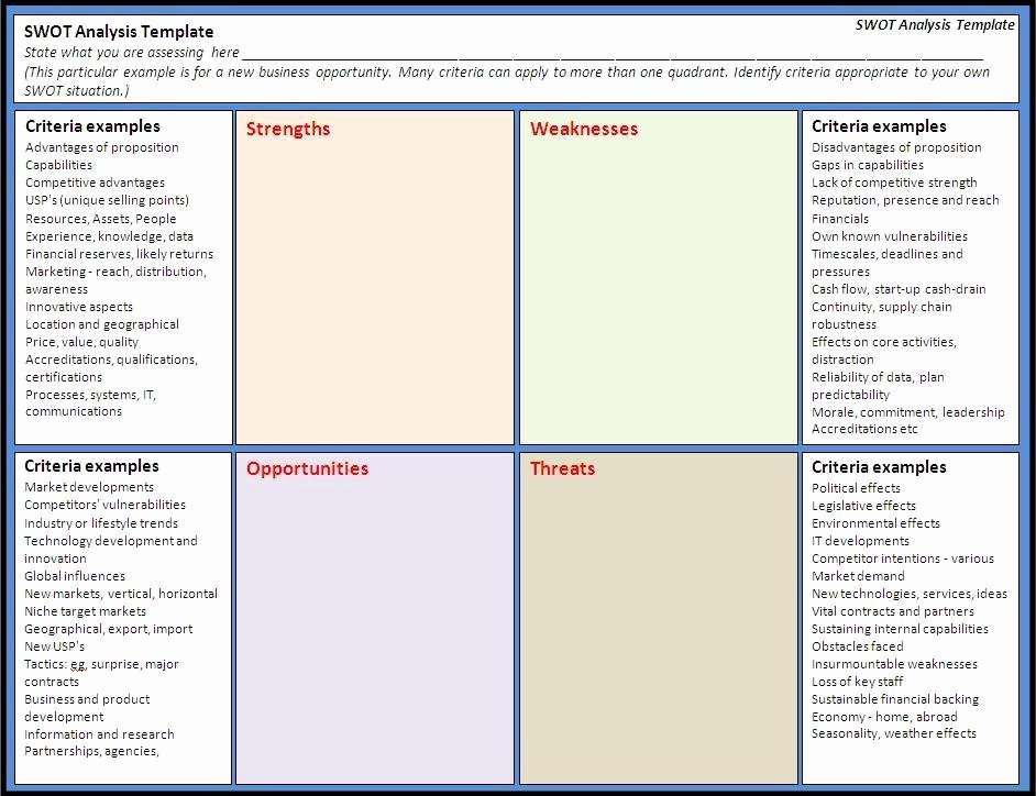 Swot Analysis Template Doc Unique 24 Swot Analysis Templates