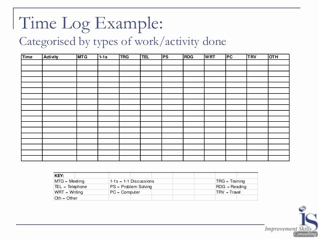 Time Management Log Template Awesome Planning Prioritising and Efficiency A Time Management