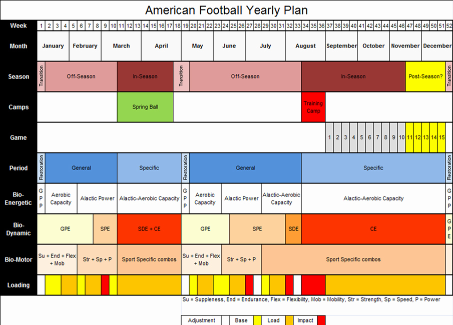 Training Plan Template Excel New Annual Training Plan Template Excel