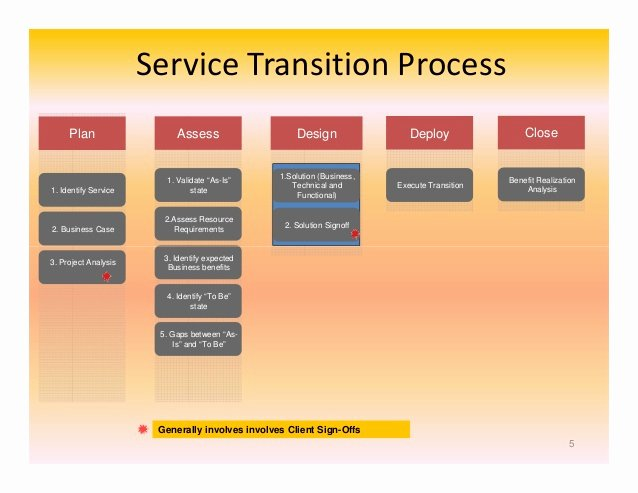 Transition Management Plan Template Awesome Index Of Cdn 29 2006 764