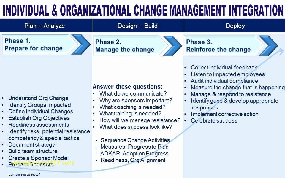 Transition Management Plan Template Inspirational 9 Change Management Plan with Examples Pdf Word Pages