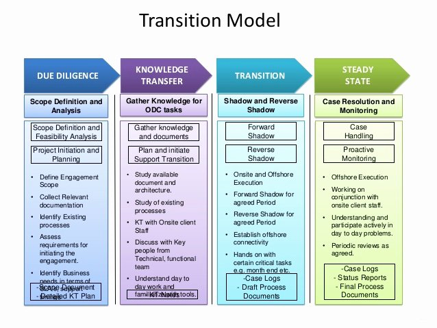 Transition Management Plan Template Unique Zensar Technologies oracle Capabilities