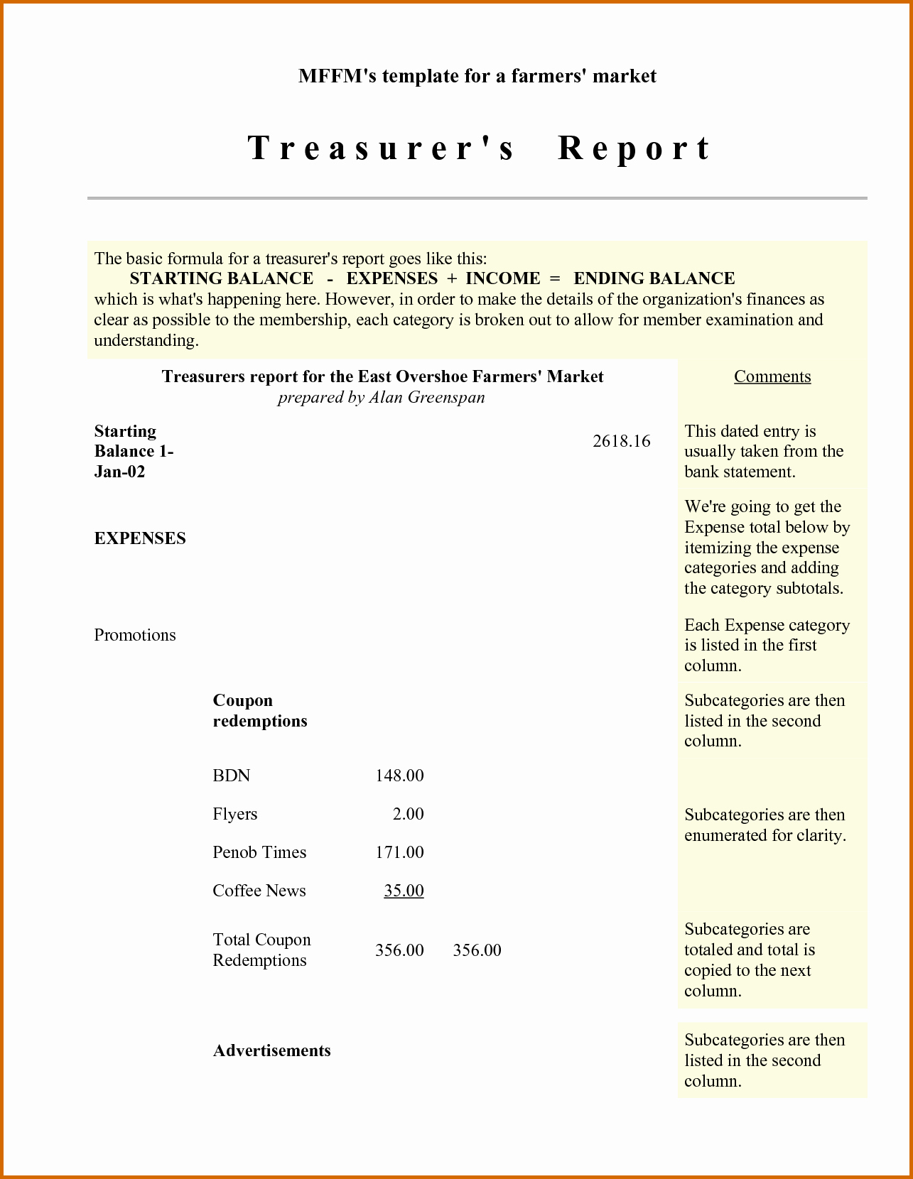 Treasurer Report Template Non Profit Unique 12 Sample Treasurer's Report for Non Profit