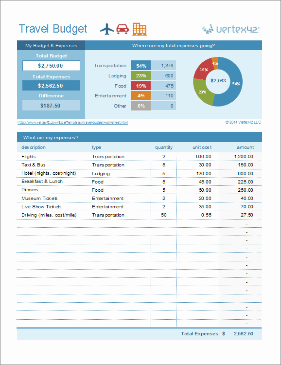 Trip Planner Template Excel Elegant Travel Bud Worksheet