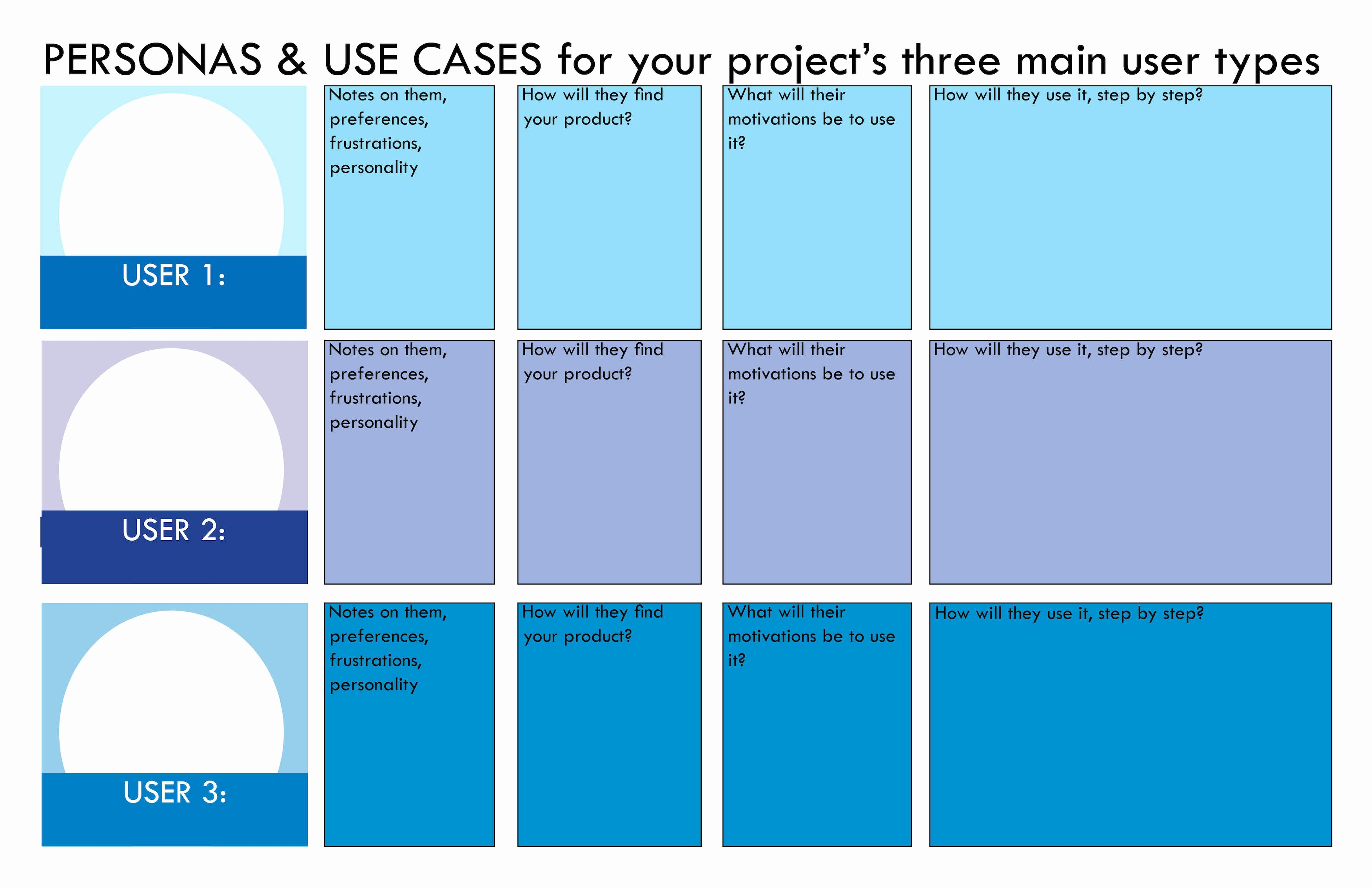 Use Case Documentation Template Awesome Know Your User Persona Template