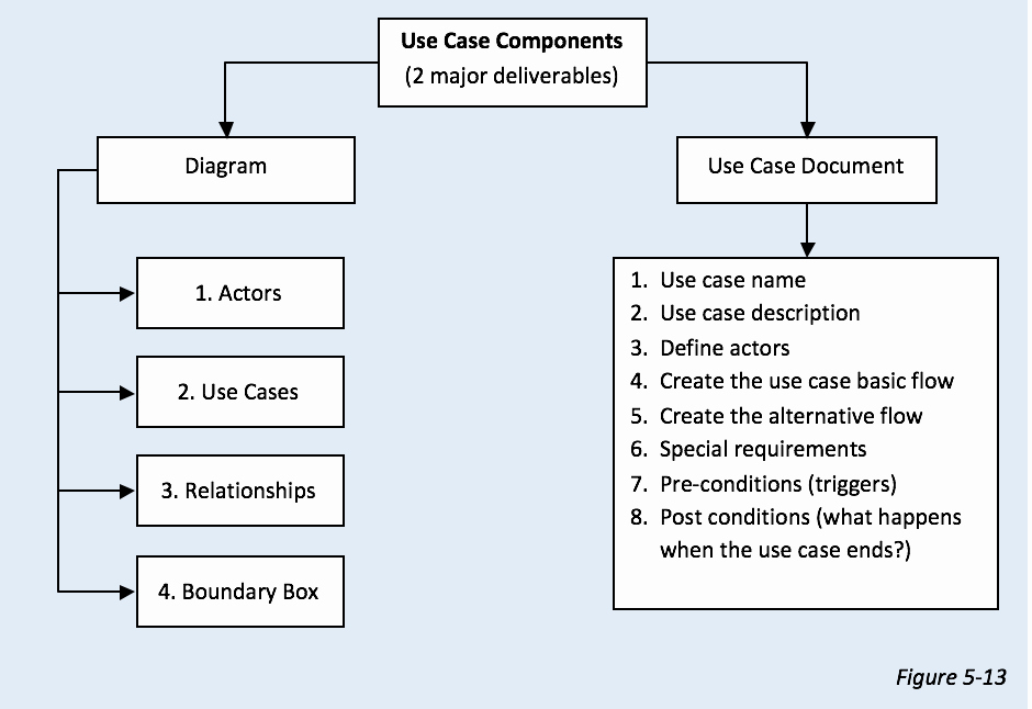 Use Case Documentation Template Inspirational How to Create A Use Case Diagram