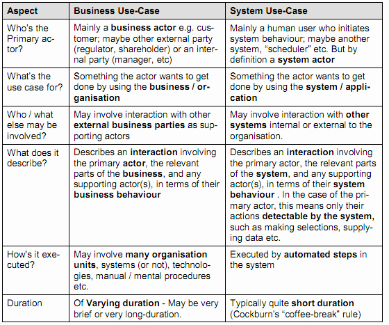 Use Case Testing Template New Analysis System Use Case Vs Business Use Case Stack