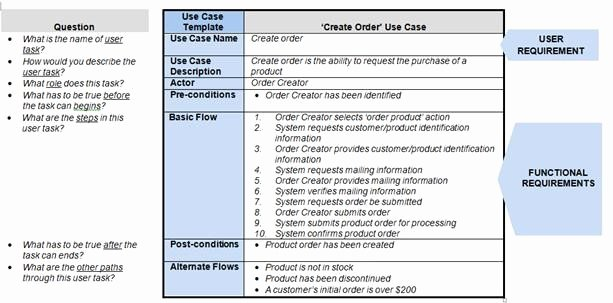 Use Cases Document Template Beautiful How Requirements Use Cases Facilitate the Sdlc