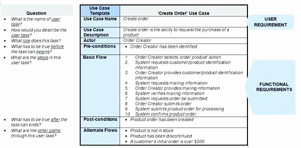 Use Cases Document Template Inspirational by asking A Few Simple Questions Embo D In the Use Case