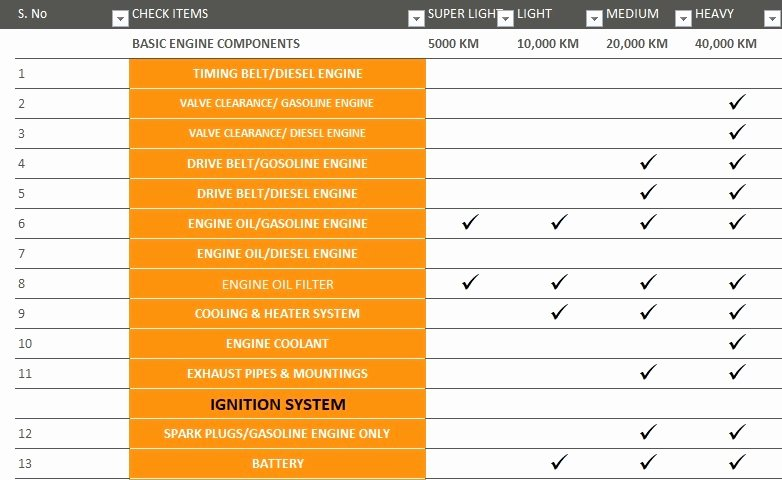 Vehicle Maintenance Schedule Template Excel Luxury Vehicle Maintenance Checklist Template Excel Tmp