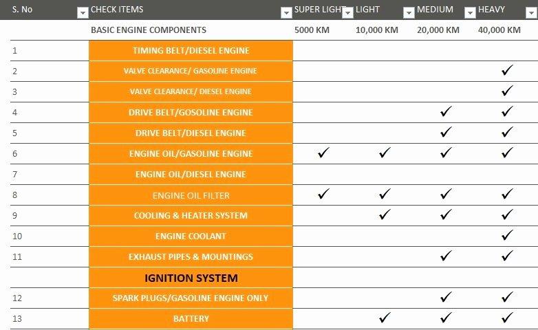 Vehicle Maintenance Schedule Template Luxury Vehicle Maintenance Checklist Template Excel Tmp