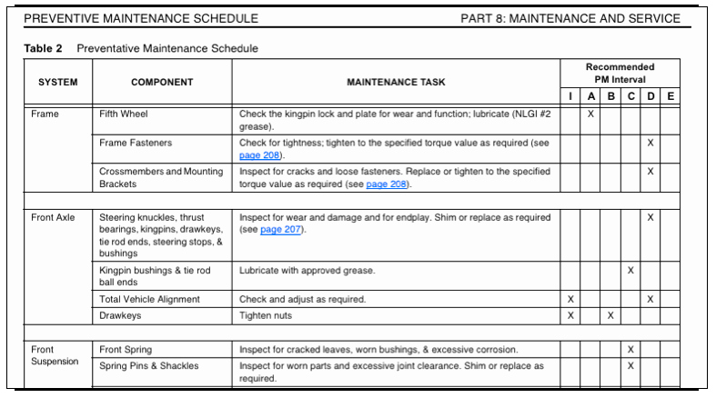 Vehicle Preventive Maintenance Schedule Template Awesome Preventive Maintenance Plan Sample