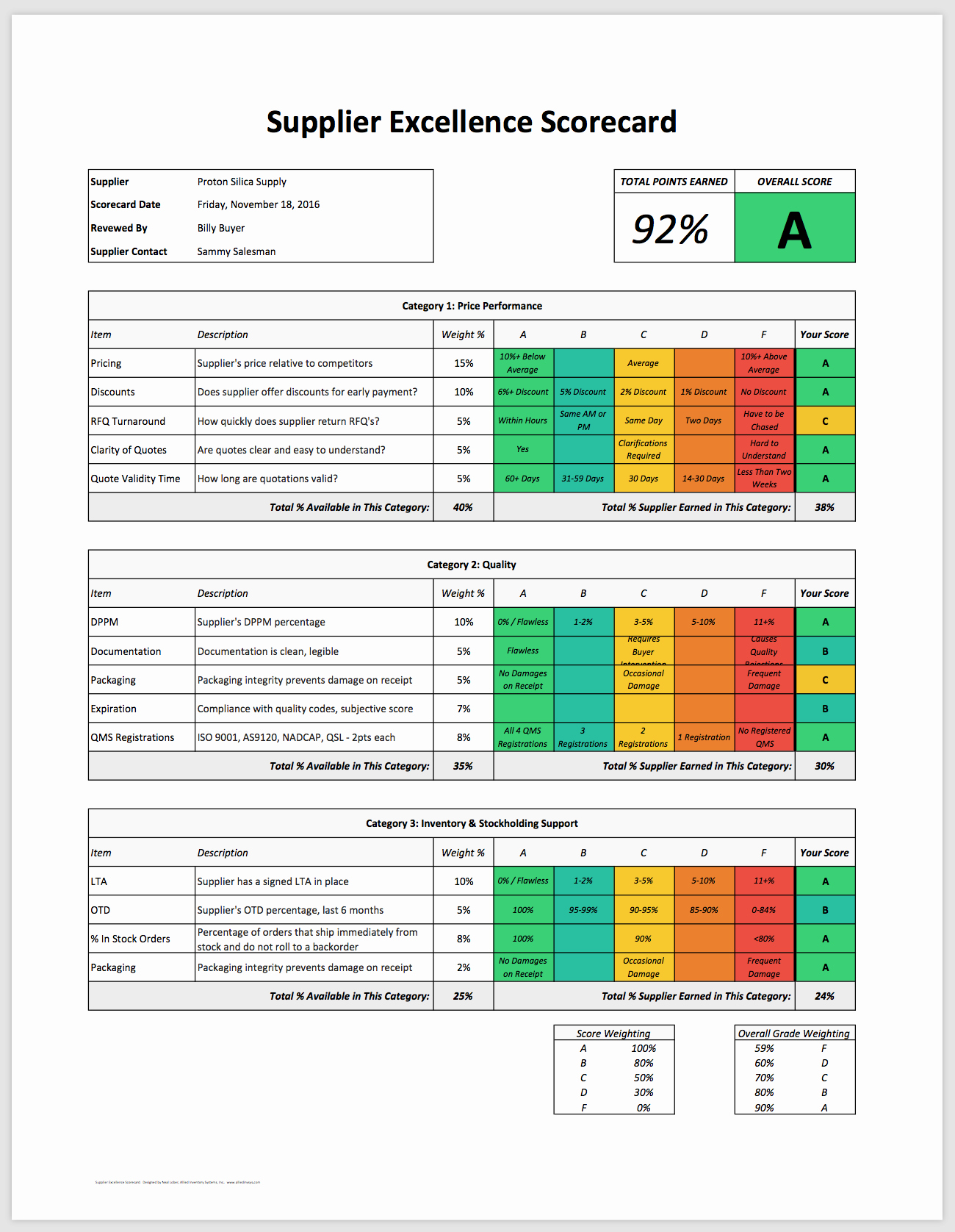 Vendor Scorecard Template Excel Lovely Kpi Template Ready to Use Key Performance Indicators