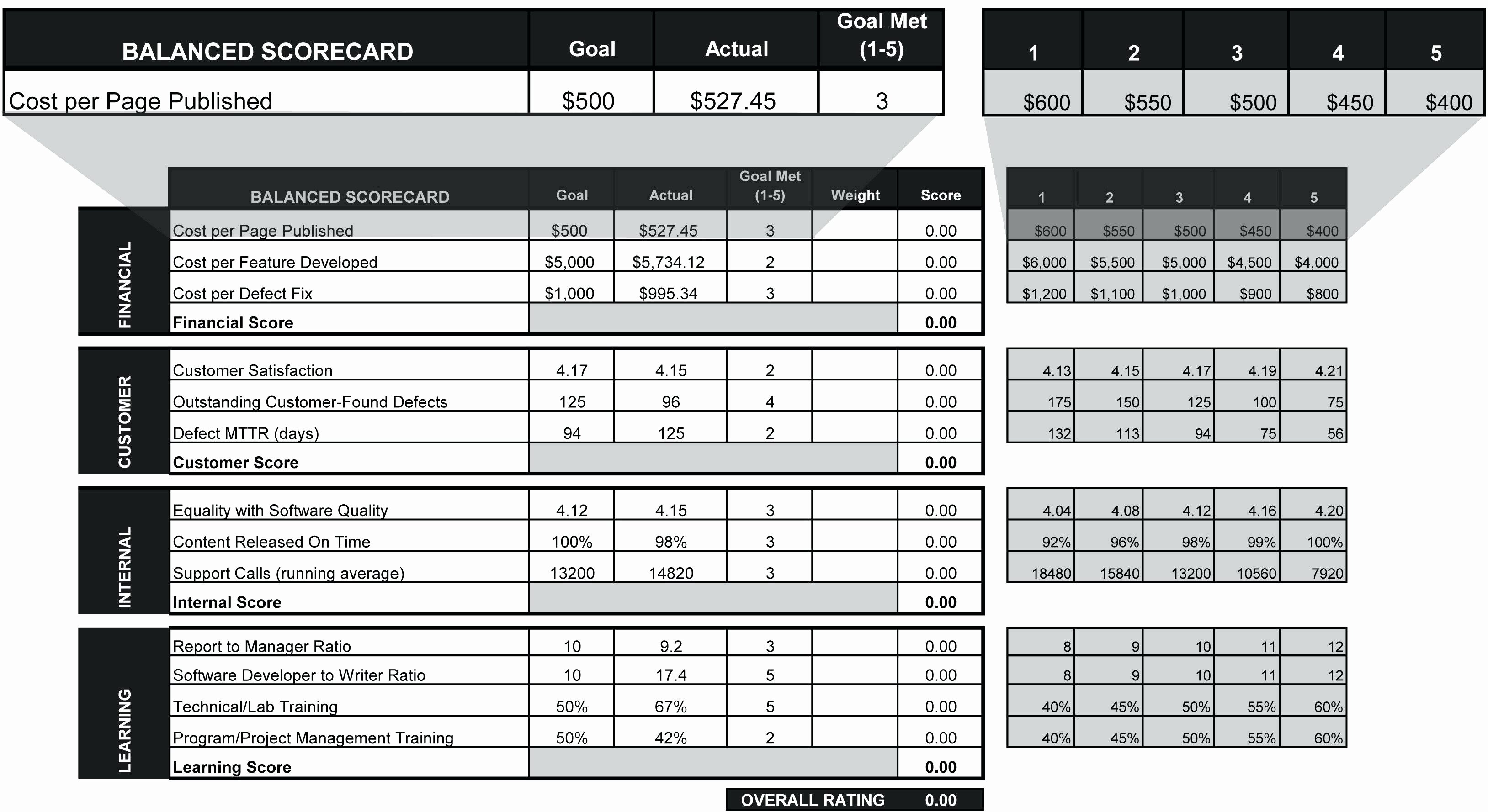 Vendor Scorecard Template Excel New Supplier Scorecard Template