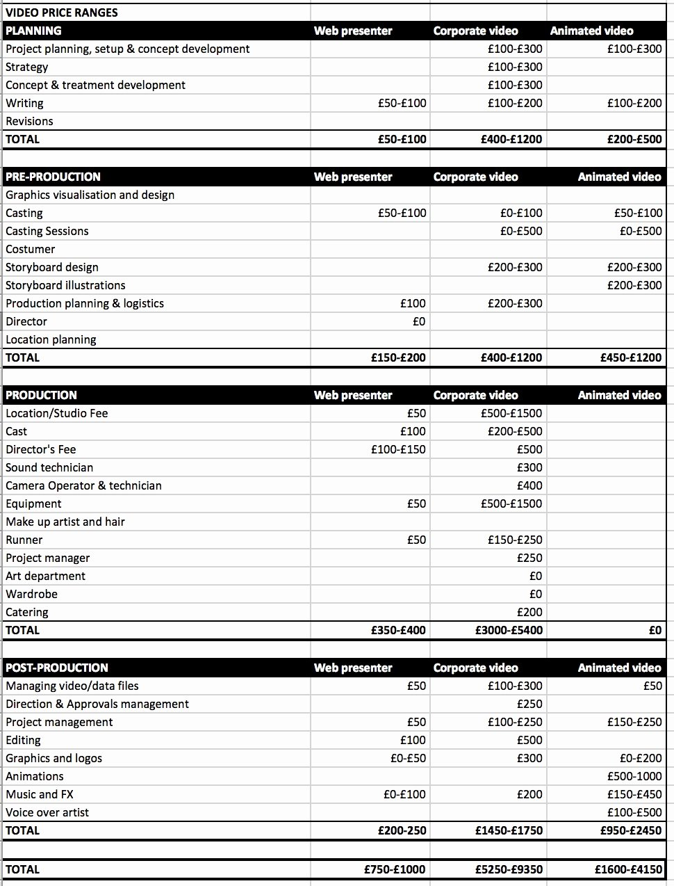 Video Production Plan Template Best Of How Much Does A Corporate Video Production Cost