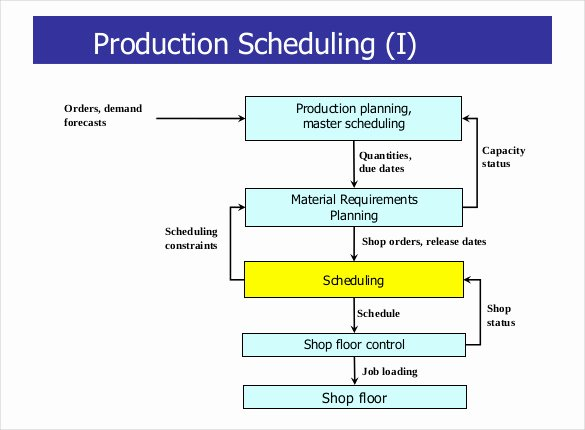 Video Production Plan Template Luxury 29 Production Scheduling Templates Pdf Doc Excel