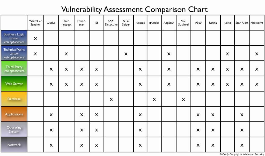 Vulnerability assessment Report Template Best Of Jeremiah Grossman 11 01 2006 12 01 2006