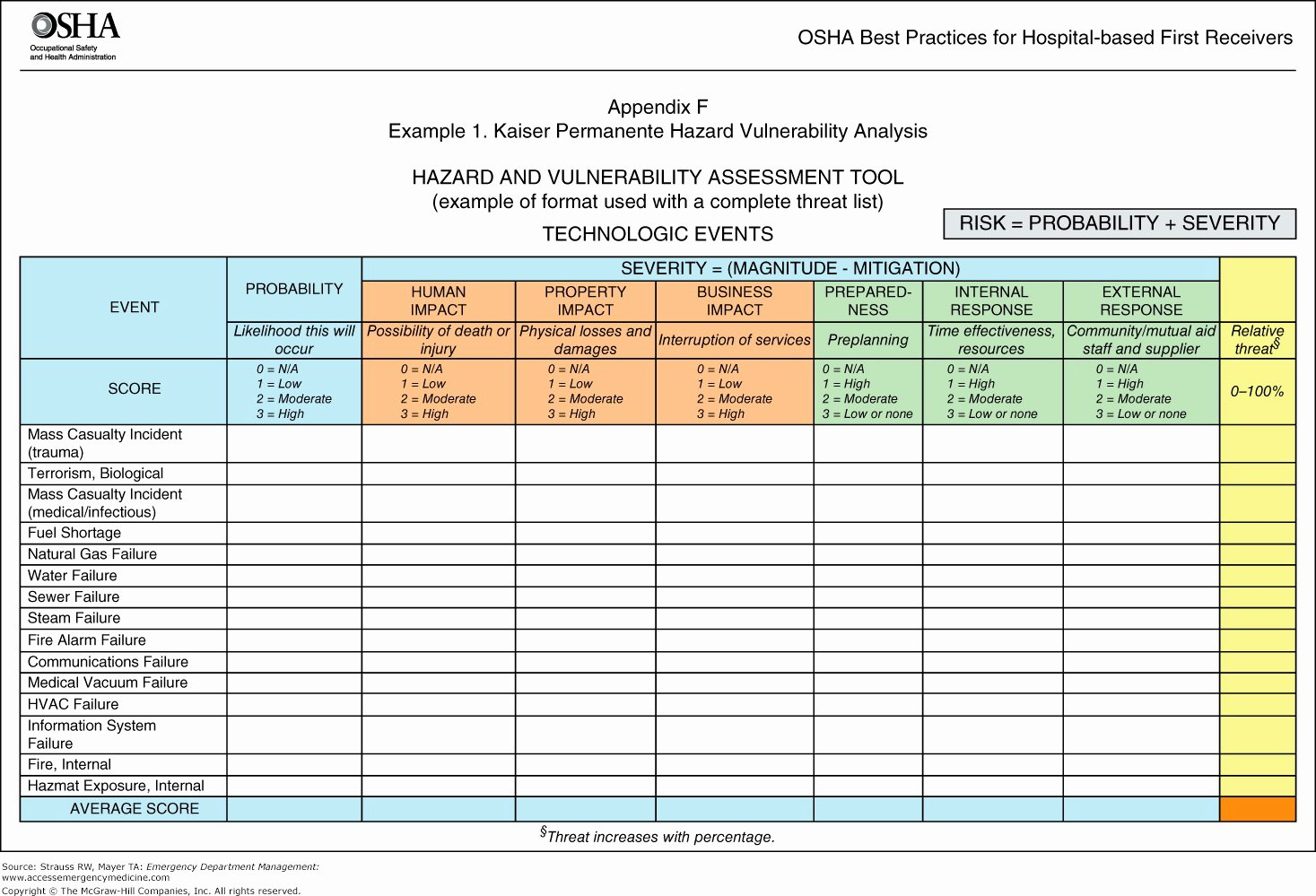 Vulnerability assessment Report Template Elegant Pci Dss Risk assessment Template