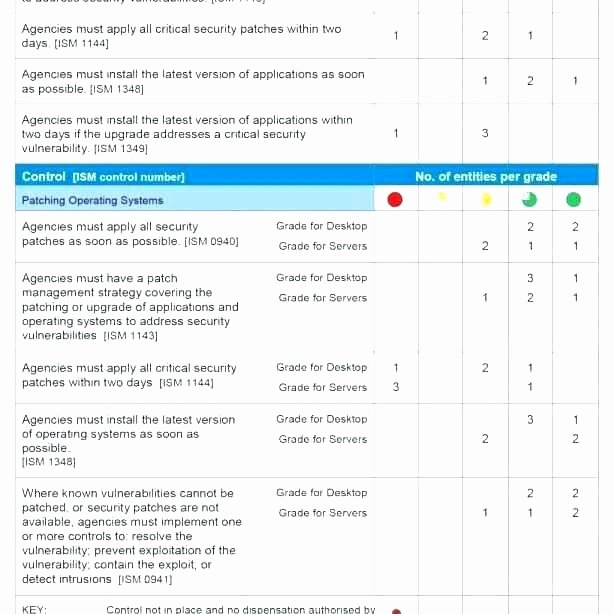 Vulnerability assessment Report Template New It Vulnerability assessment Template Network