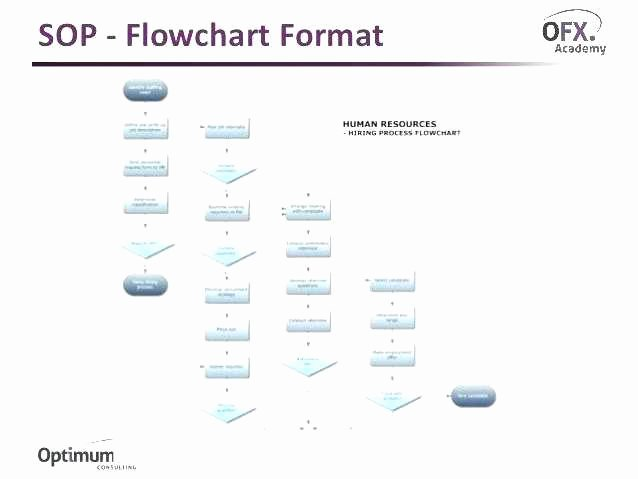 Warehouse Standard Operating Procedures Template New Standard Operating Procedures Templates Word Printable sop
