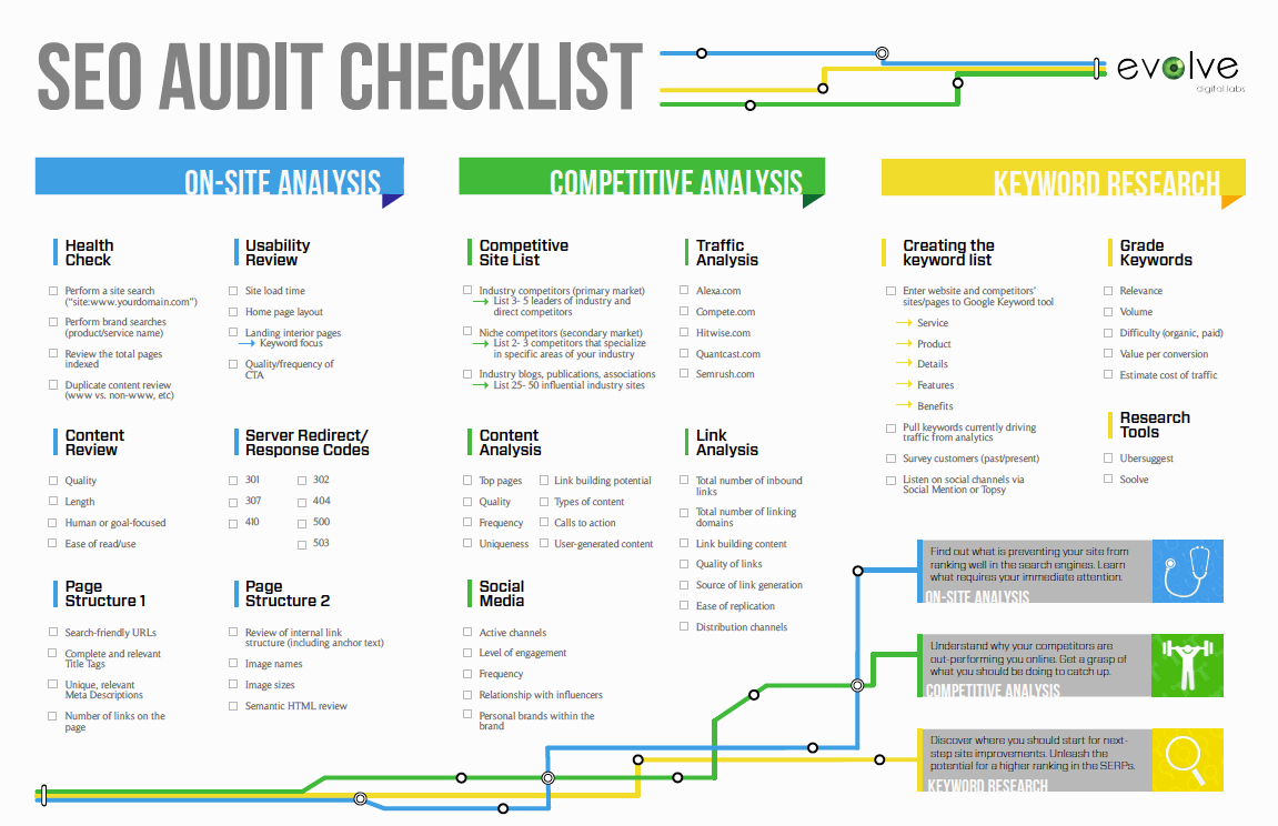 Website Audit Report Template Lovely Free Seo Audit Checklist