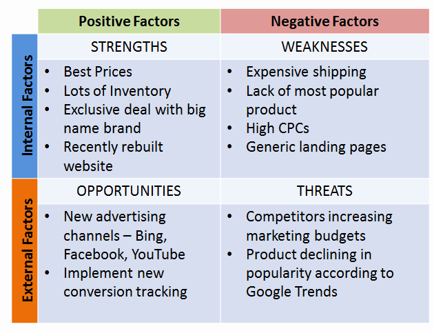 Website Competitive Analysis Template Beautiful How to Turn Petitive Analysis Into Actionable Ppc Gains