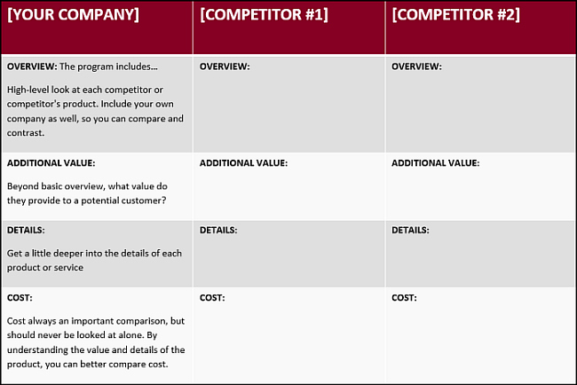 Website Competitive Analysis Template Inspirational How to Write A Petitive Analysis with 3 Free Templates