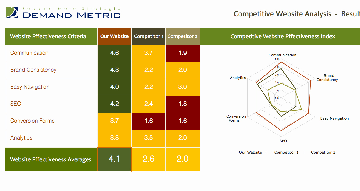 Website Competitive Analysis Template Lovely Petitive Website Analysis Template Use Our tool to