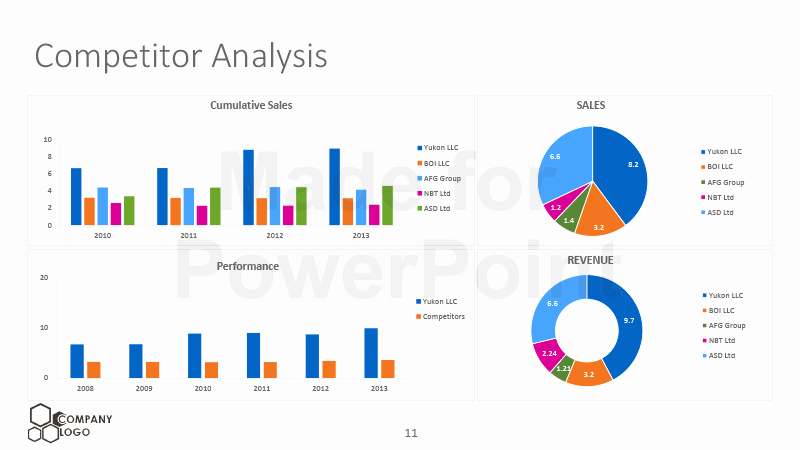 Website Competitive Analysis Template Lovely Petitor Analysis Editable Powerpoint Template