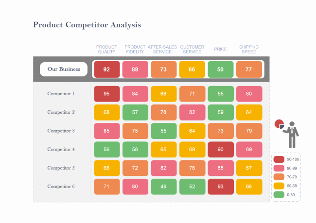 Website Competitive Analysis Template Lovely Petitor Analysis Matrix Chart