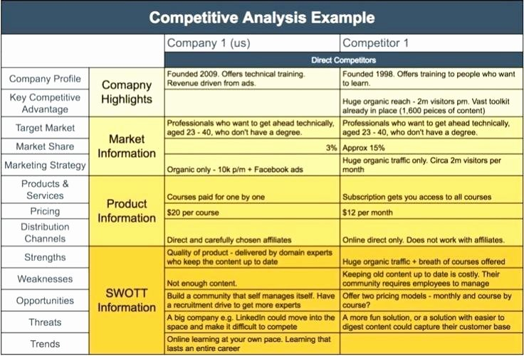 Website Competitive Analysis Template Luxury Petitive Analysis Template Excel Parison Matrix
