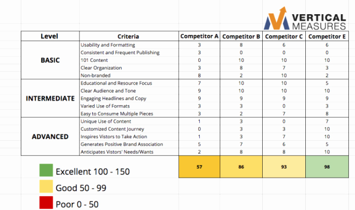 Website Competitive Analysis Template Luxury Petitor Analysis Website Template Petitive Website