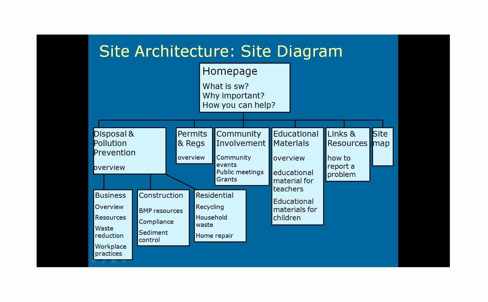Website Site Map Template Best Of 20 Awesome Site Map Website Structure Templates