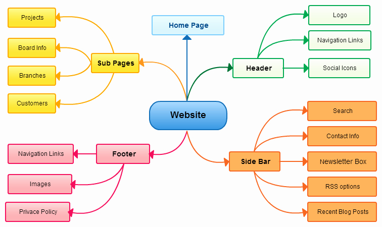 Website Site Map Template Elegant Using A Mind Map for social Media Blogging and Content