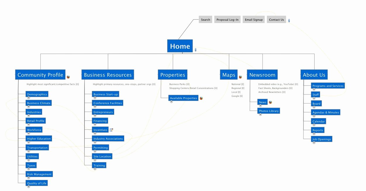 Website Site Map Template Fresh Plan A Website with Mindmanager Website Map Templates