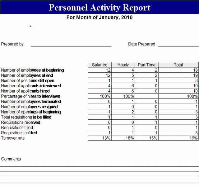 Weekly Activities Report Template Awesome Personnel Activity Report Template