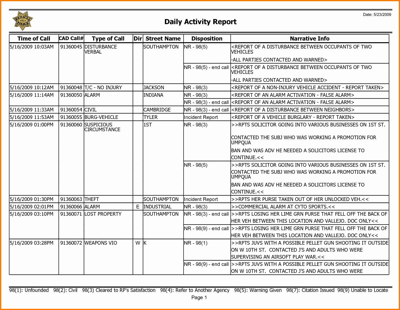 Weekly Activities Report Template Unique 6 Weekly Activity Report Template