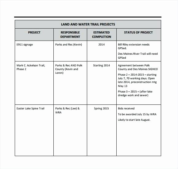 Weekly Project Status Report Template Beautiful Work Status Report Template Monthly Project Report