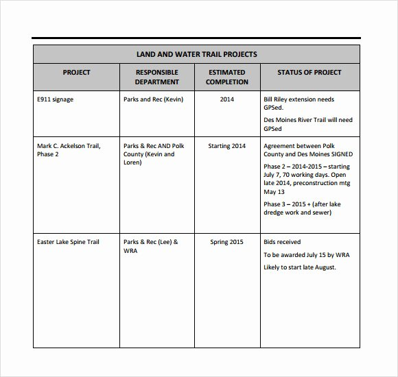 Weekly Status Report Template Word New Sample Weekly Status Report 7 Documents In Pdf Word