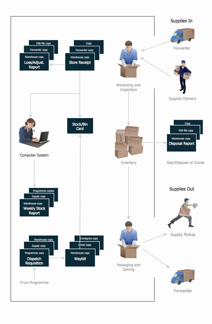 Work Flow Chart Template Awesome Warehouse Flowchart Hr Flow Chart