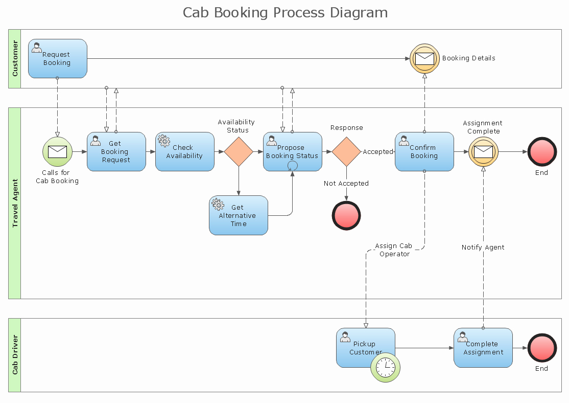 Work Flow Chart Template Beautiful Standard Flowchart Symbols and their Usage