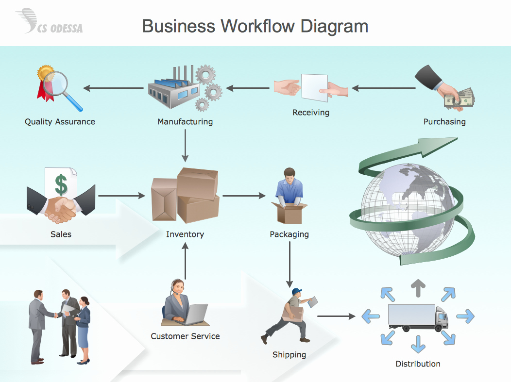 Work Flow Chart Template Beautiful Workflow Diagram Symbols