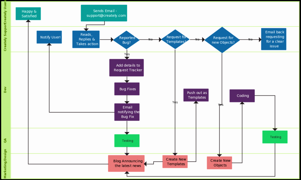 Work Flow Chart Template Best Of Flowchart Templates Examples In Creately Diagram Munity