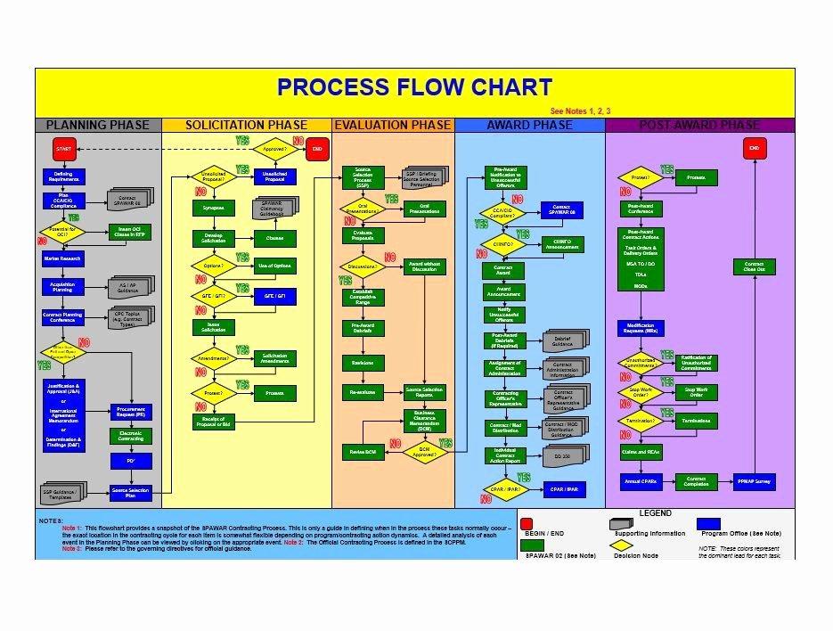 Work Flow Chart Template Elegant 40 Fantastic Flow Chart Templates [word Excel Power Point]