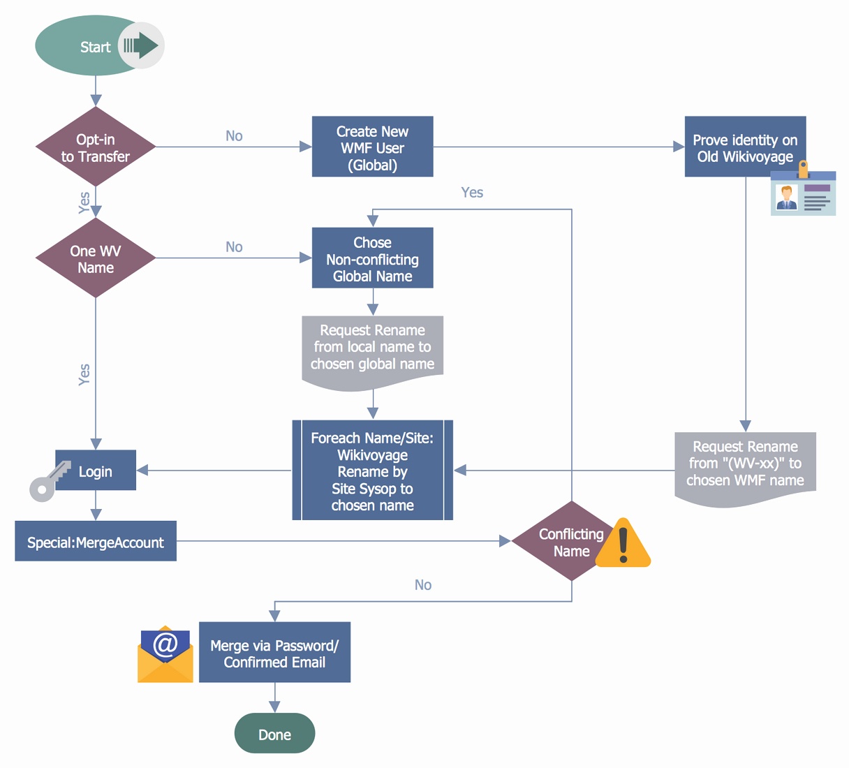 Work Flow Chart Template Fresh Business Process Workflow Diagrams solution