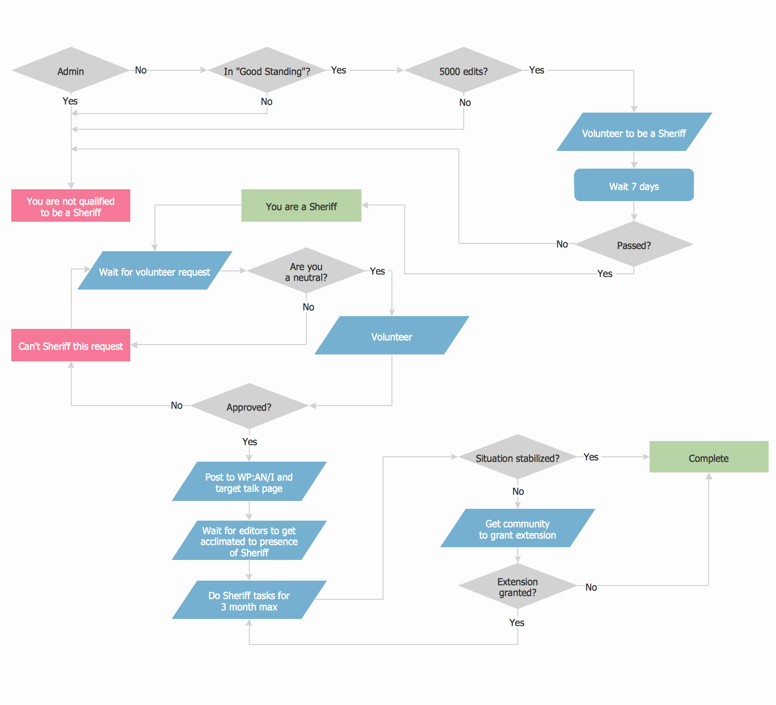 Work Flow Chart Template Inspirational Example Process Flow Chart
