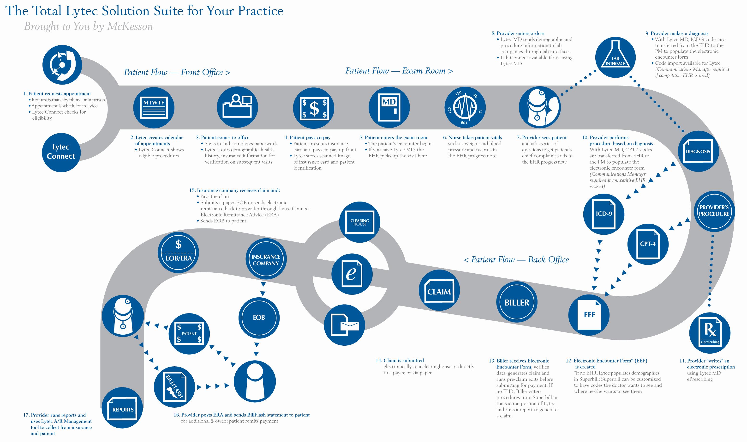 Work Flow Chart Template Inspirational Workflow Diagram